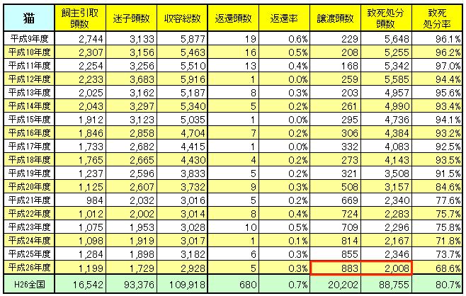 猫の譲渡数 殺処分数(新潟県 動物愛護センター)