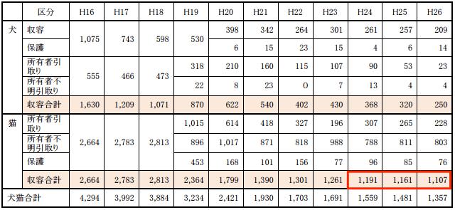 犬・猫の収容数及び引取数(平成 16 年度~平成 26 年度)/鳥取県