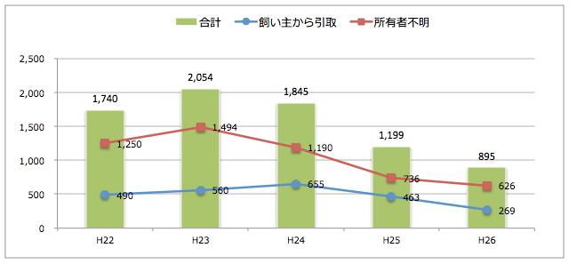 青森県:猫の引取り数