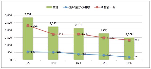 大阪府:猫の引取り数