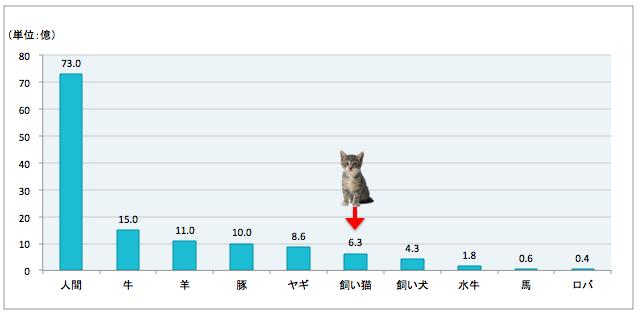 哺乳動物数のランキング