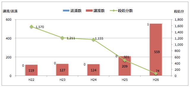 神奈川県:引き取られた猫の処置(譲渡/返還/殺処分件数)