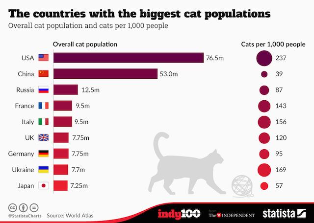 世界の猫の飼育数 国別ランキング World Atlas