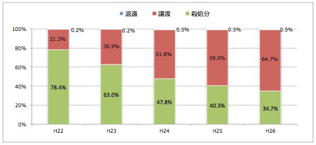 北海道:引き取られた猫の処置(譲渡/返還/殺処分割合)