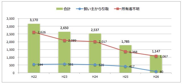 静岡県:猫の引取り数