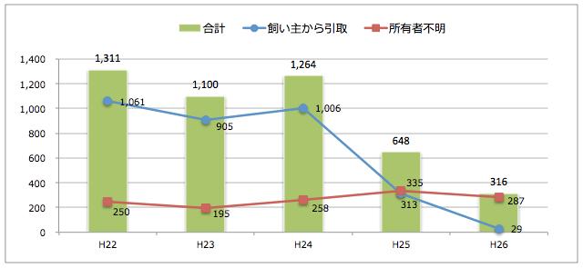 岡山県:猫の引取り数