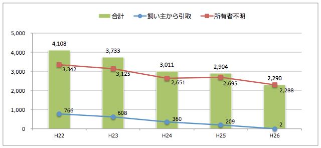 広島県:猫の引取り数