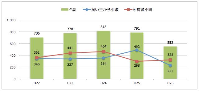秋田県:猫の引取り数
