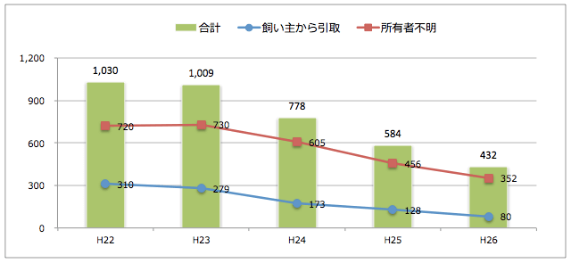 石川県:猫の引取り数