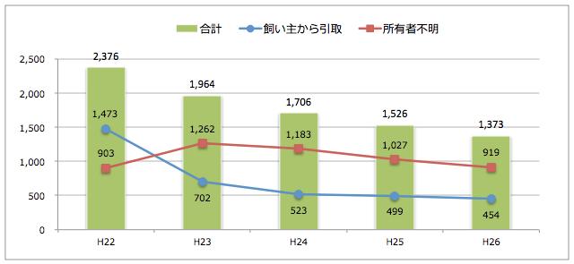岐阜県:猫の引取り数