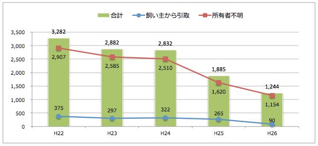 三重県:猫の引取り数