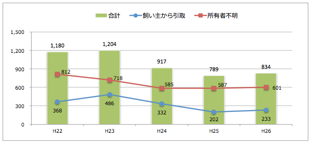滋賀県:猫の引取り数