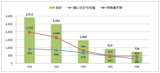 埼玉県:猫の引取り数