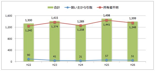 香川県:猫の引取り数