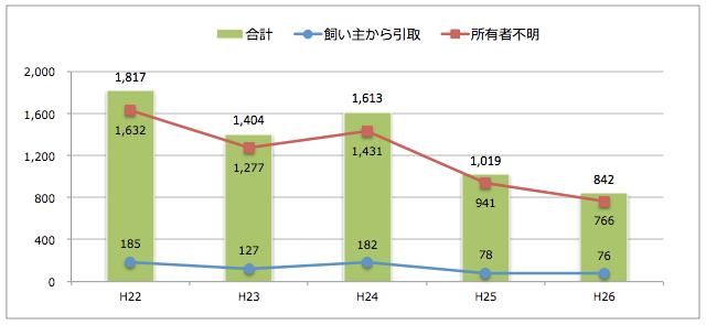 徳島県:猫の引取り数