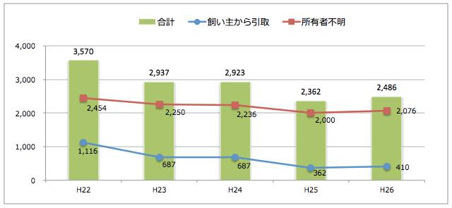 長崎県:猫の引取り数