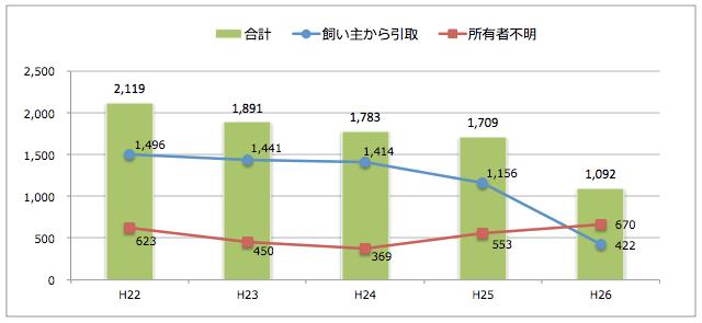 宮崎県:猫の引取り数