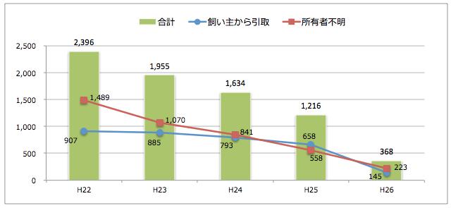 京都府:猫の引取り数