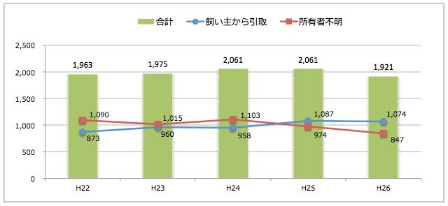 新潟県:猫の引取り数