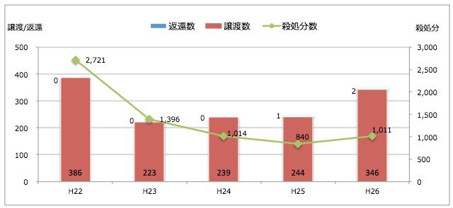 愛知県:引き取られた猫の処置(譲渡/返還/殺処分件数)