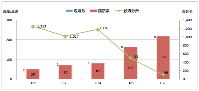 岡山県:引き取られた猫の処置(譲渡/返還/殺処分件数)