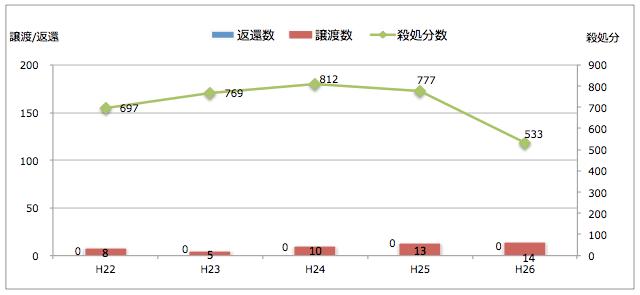 秋田県:引き取られた猫の処置(譲渡/返還/殺処分件数)