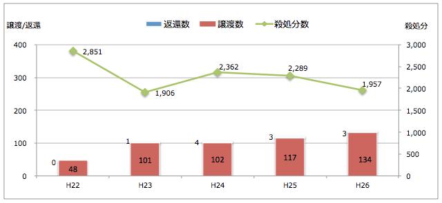 福島県:引き取られた猫の処置(譲渡/返還/殺処分件数)