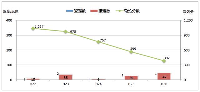 石川県:引き取られた猫の処置(譲渡/返還/殺処分件数)