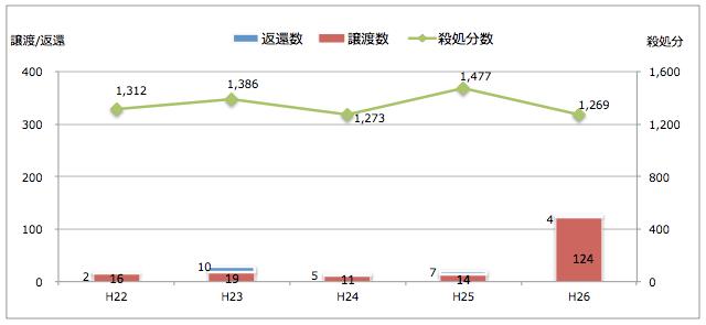 香川県:引き取られた猫の処置(譲渡/返還/殺処分件数)