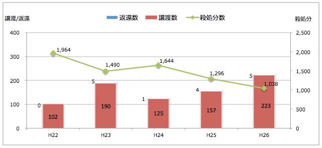 島根県:引き取られた猫の処置(譲渡/返還/殺処分件数)