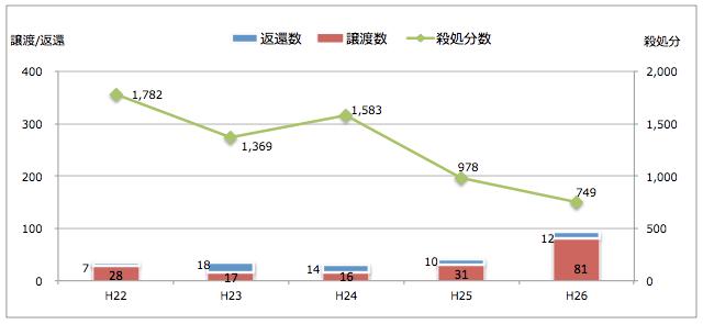 徳島県:引き取られた猫の処置(譲渡/返還/殺処分件数)