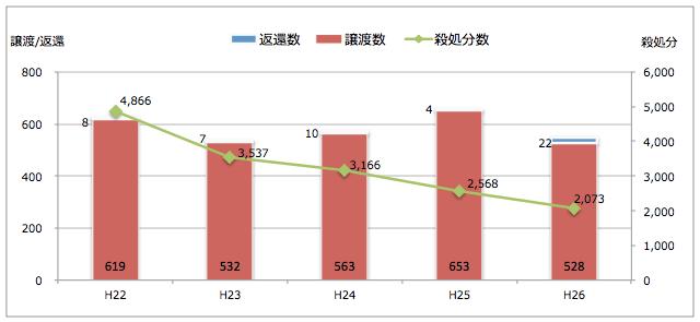 千葉県:引き取られた猫の処置(譲渡/返還/殺処分件数)