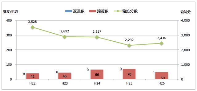 長崎県:引き取られた猫の処置(譲渡/返還/殺処分件数)