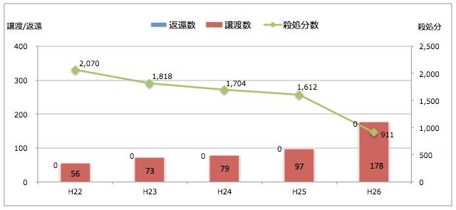 宮崎県:引き取られた猫の処置(譲渡/返還/殺処分件数)