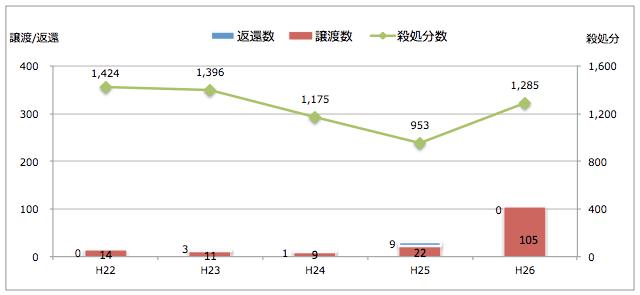 鹿児島県:引き取られた猫の処置(譲渡/返還/殺処分件数)