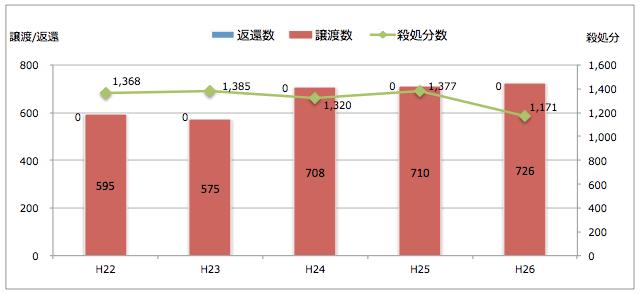 新潟県:引き取られた猫の処置(譲渡/返還/殺処分件数)