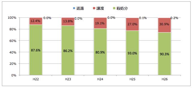 愛知県:引き取られた猫の処置(譲渡/返還/殺処分割合)