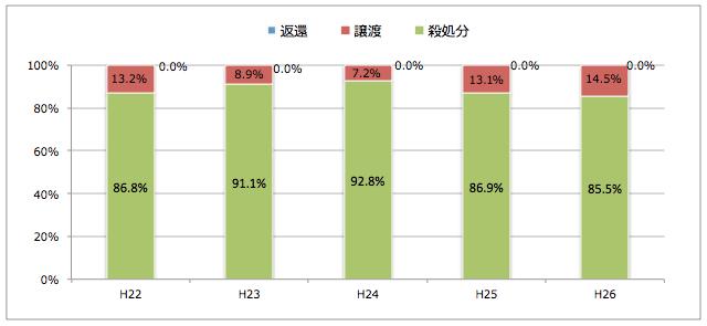 静岡県:引き取られた猫の処置(譲渡/返還/殺処分割合)