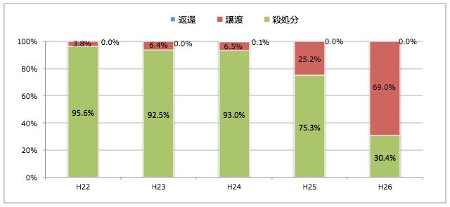 岡山県:引き取られた猫の処置(譲渡/返還/殺処分割合)