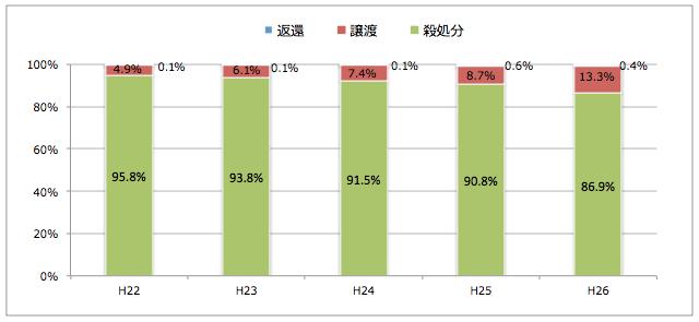 広島県:引き取られた猫の処置(譲渡/返還/殺処分割合)