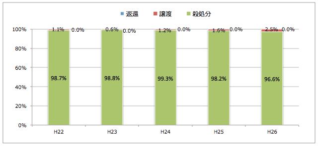 秋田県:引き取られた猫の処置(譲渡/返還/殺処分割合)