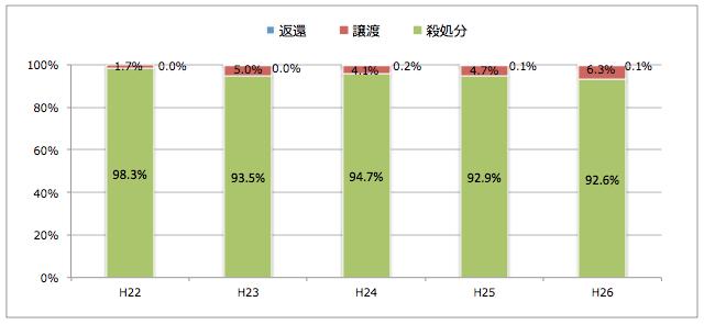 福島県:引き取られた猫の処置(譲渡/返還/殺処分割合)