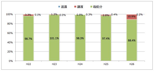 富山県:引き取られた猫の処置(譲渡/返還/殺処分割合)