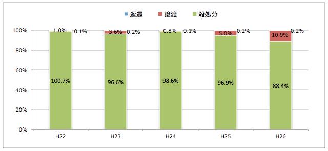 石川県:引き取られた猫の処置(譲渡/返還/殺処分割合)