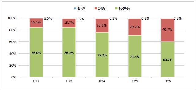 福井県:引き取られた猫の処置(譲渡/返還/殺処分割合)