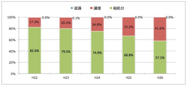 長野県:引き取られた猫の処置(譲渡/返還/殺処分割合)