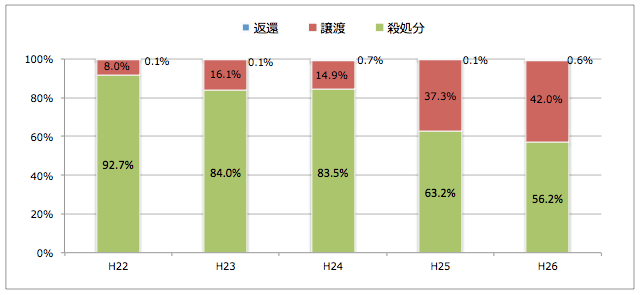 埼玉県:引き取られた猫の処置(譲渡/返還/殺処分割合)