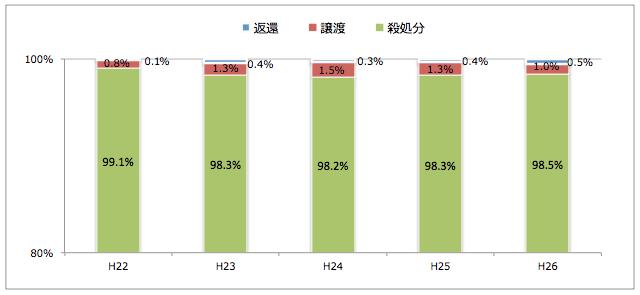 奈良県:引き取られた猫の処置(譲渡/返還/殺処分割合)