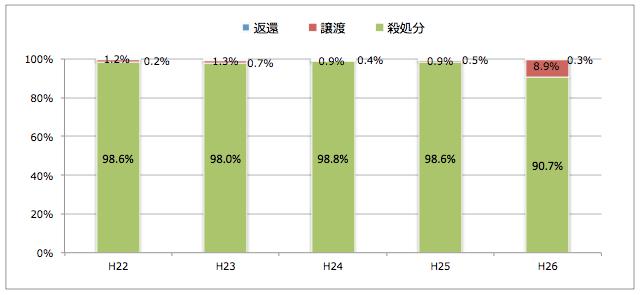 香川県:引き取られた猫の処置(譲渡/返還/殺処分割合)