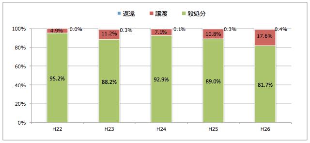 島根県:引き取られた猫の処置(譲渡/返還/殺処分割合)
